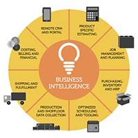 Business Intelligence EFI