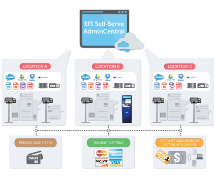 Self-Serve AdminCentral - kleines Diagramm