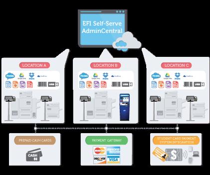 Self-Serve AdminCentral Chart Small