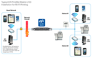 PrintMe Mobile Wireless Subnets